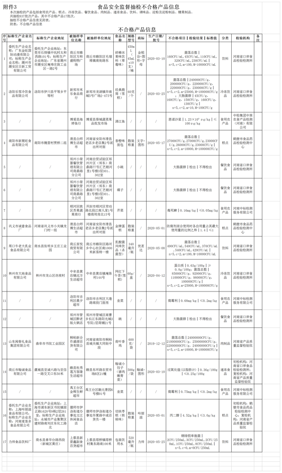 河南通告17批次食品不合格 郑州小背篓餐饮管理有限公司上榜